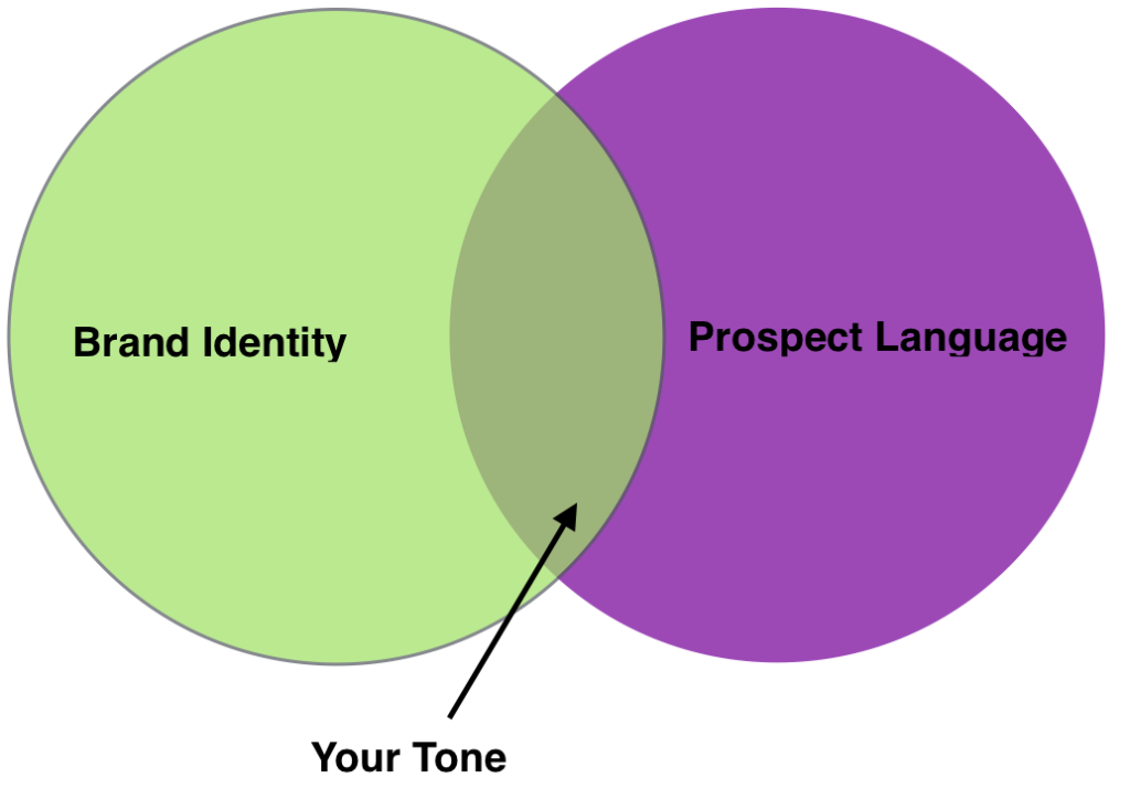 Effective copywriting, find your tone