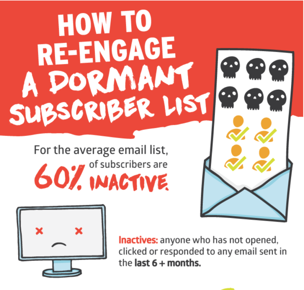 Dormant email subscriber rate
