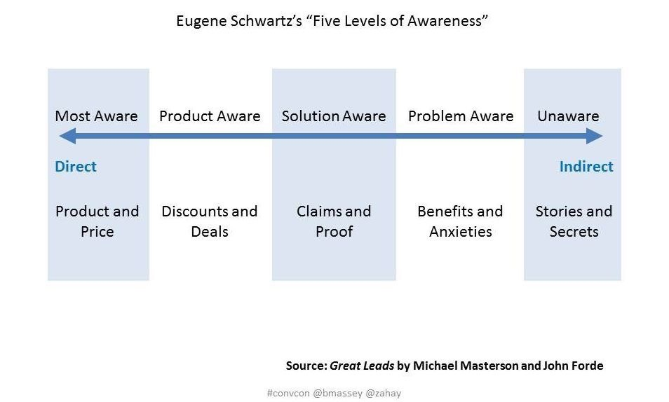 Stages of awareness in email marketing